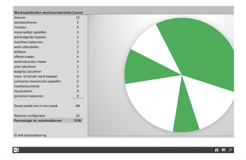 Werkvoorbereiding verbeteren met een product configurator